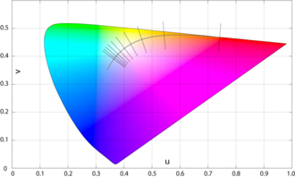 Color temperature - Judd's uniform chromaticity space (UCS), with the Planckian locus and the isotherms from 1000 K to 10000 K, perpendicular to the locus. Judd calculated the isotherms in this space before translating them back into the (x,y) chromaticity space, as depicted in the diagram at the top of the article.