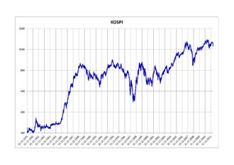 KOSPI - Logarithmic graph of the KOSPI 1979–2012
