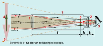 Optical telescope - Schematic of a Keplerian refracting telescope. The arrow at (4) is a (notional) representation of the original image; the arrow at (5) is the inverted image at the focal plane; the arrow at (6) is the virtual image that forms in the viewer's visual sphere. The red rays produce the midpoint of the arrow; two other sets of rays (each black) produce its head and tail.