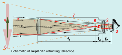 reflecting telescope diagram - EzineMark - Free Content Article