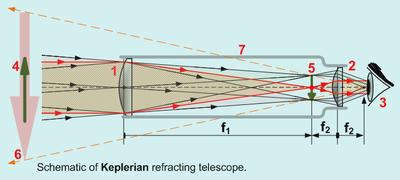 astronomisk kikkert