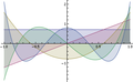 Legendre polynomials orthonormal basis.png