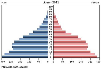 Demographics of Libya - Population pyramid for Libya in 2011.