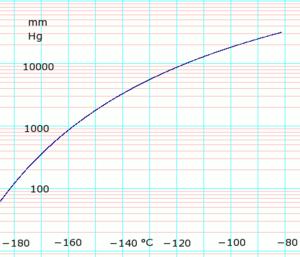 Methane (data page) - Image: Log Methane Vapor Pressure