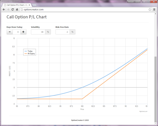 Profit / Loss graph of a purchased call option position. Long Call.PNG