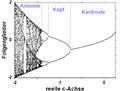 Mandelbrot-Menge Bifurkationsdiagramm.png