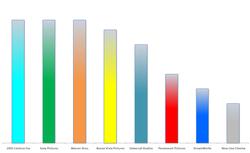 Gemiddeld over 2004/2005/2006 (eerste kwartaal)