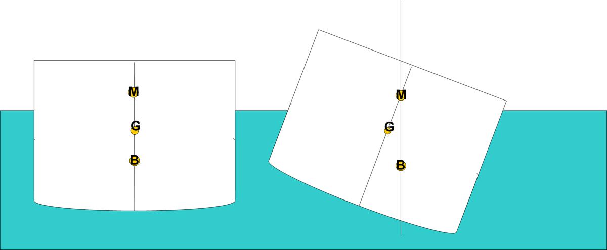 centre of buoyancy  Wiktionary