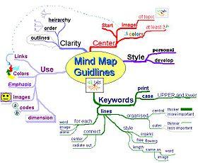 マインドマップのガイドラインについてのマインドマップ