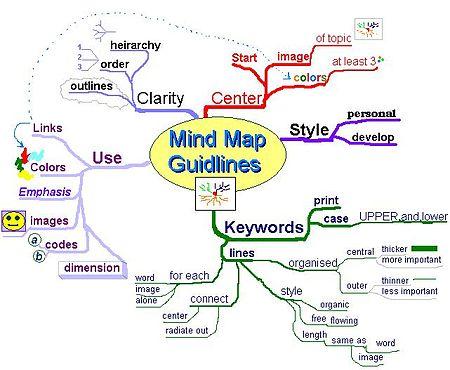 Imagen con un mapa mental dibujado