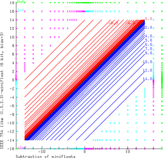 Minifloat - Image: Minifloat Subtraction 1 3 2 3 72