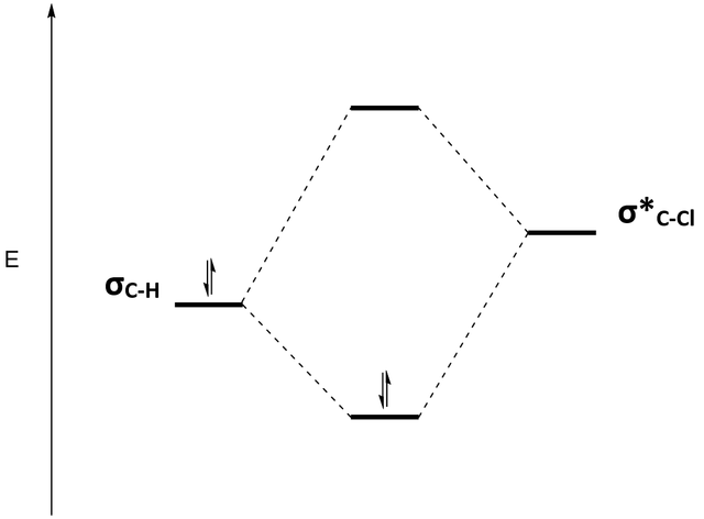 Filemolecular Orbital Energy Diagram Showing The Mixing Of Bonding