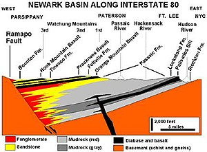 Palisades Sill - USGS cross-section of the Newark Basin. The Palisades sill is shown intruded into the second layer ( Lockatong formation ) above west dipping precambrian basement ( orange colored ) blocks.