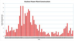 Nuclear energy policy - The number of nuclear power plant constructions started each year, from 1954 to 2013. Note the increase in new constructions from 2007 to 2010, before a decline following the 2011 Fukushima Daiichi nuclear disaster.
