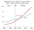 OECD-non-OECD-GDP-1990-2035-DOEEIA-IEO-2011.png