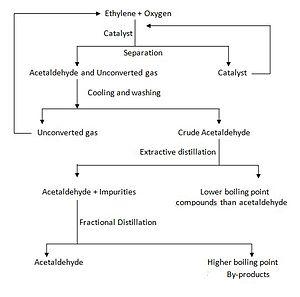 Wacker process - Image: One stage Wacker Process flow diagram
