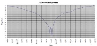 ʻOumuamua - Image: Oumuamua magnitude 2015 2019