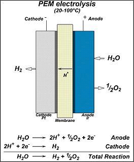 Polymer electrolyte membrane electrolysis Polymer electrolyte membrane electrolysis