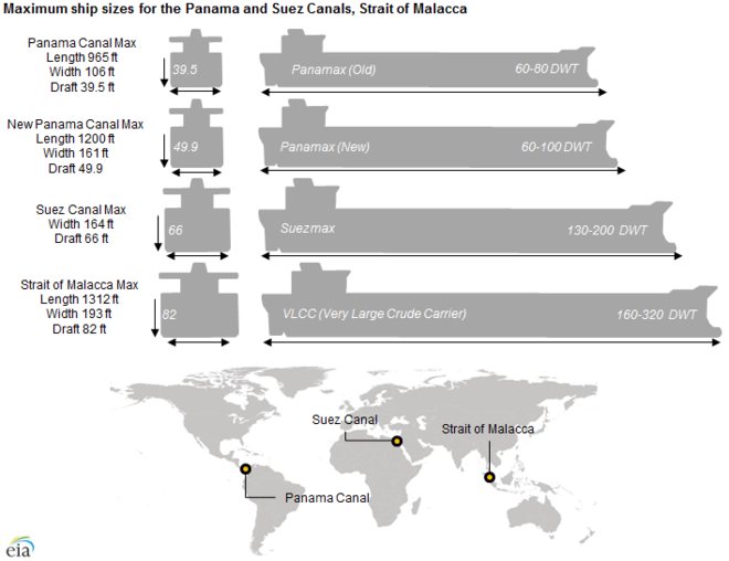 Maximum ship sizes for the Panama and Suez canals Panama canal lock sizes.png