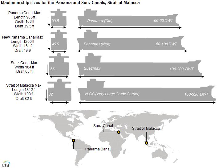 Panama canal lock sizes