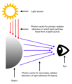 Photon vectors producing perception of shape from shading.png