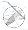 Plano Fundamental de Bessel - Eclipses Solares.png