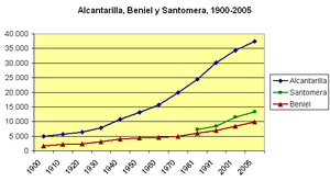 Santomera - Demographic evolution of Santomera (in green) in the context of the municipalities of the comarca of Huerta de Murcia (excluding the capital).