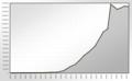 Population Statistics Leverkusen.png
