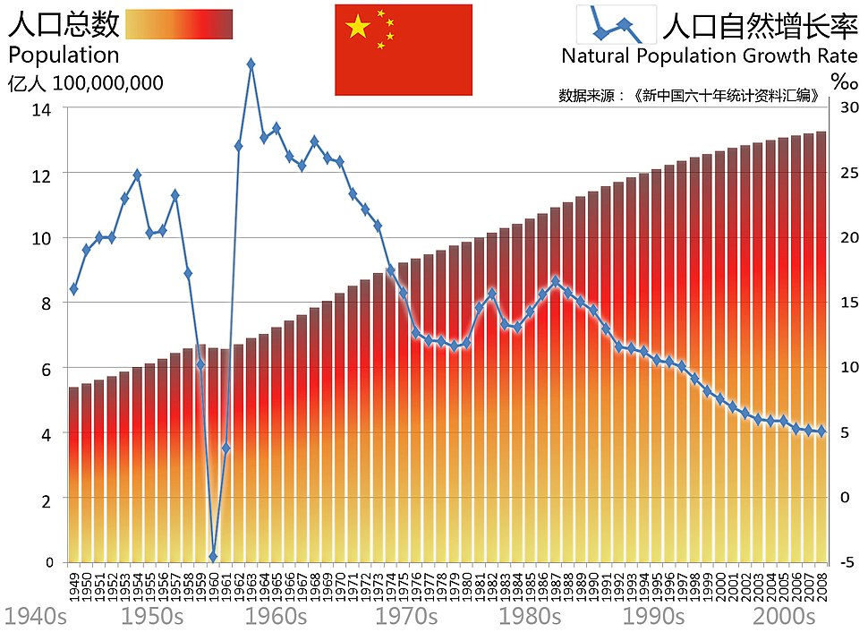 Population and Natural Increase Rate of PRC