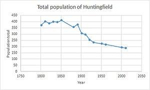 Huntingfield, Suffolk - Image: Population of Huntingfield