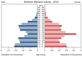 Population pyramid of the Northern Mariana Islands 2014.png