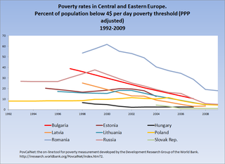 Poverty in Poland economic condition in Poland