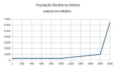 Projeção Histórica do Crescimento Populacional.png
