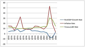 Economic history of the Philippines - Table 2