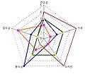 Radar chart.JPG