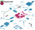 Raspberry-pi-labelled.png