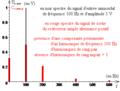 Redresseur simple alternance positif - spectre du redressé d'un sinusoïdal.png