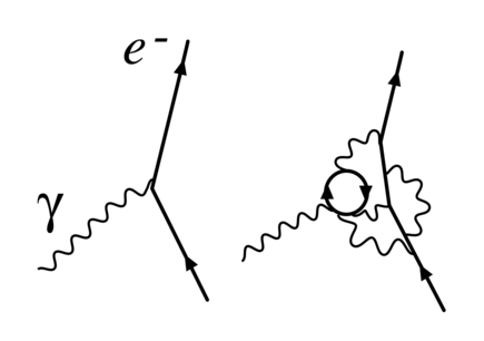 Figure 1. Renormalization in quantum electrodynamics: The simple electron/photon interaction that determines the electron's charge at one renormalization point is revealed to consist of more complicated interactions at another. Renormalized-vertex.png