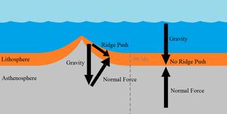 File:Ridge Push (Mid-ocean Ridge).png - Wikimedia Commons
