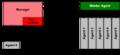SNMP communication principles diagram.PNG