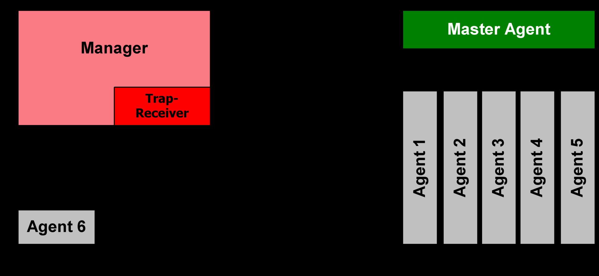 Ethernet Connection Diagram