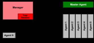 Simple Network Management Protocol - Image: SNMP communication principles diagram