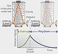 Schéma du fonctionnement d'un système de spectroscopie à cavité optique Picarro.jpg