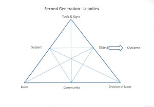 Cultural-historical activity theory - Second Generation CHAT