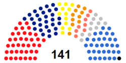 Seimas composition 2012 election.png
