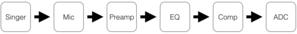 Audio signal flow - Singer Signal Flow Example