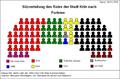 Sitzverteilung des Rats der Stadt Koeln nach Parteien.PNG