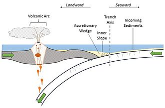 Oceanic trench - Schematic cross section of a subduction zone with an accretionary prism formed by off-scraping sediments from the down-going plate