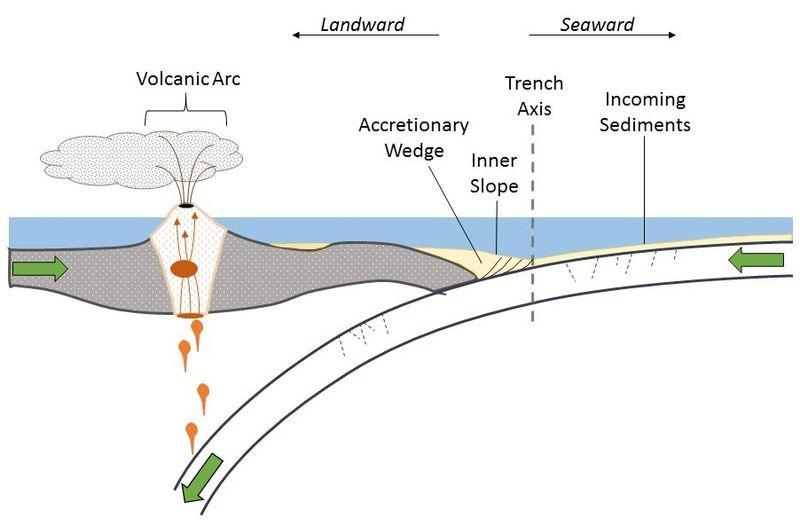 Subduction accretionary2.jpg