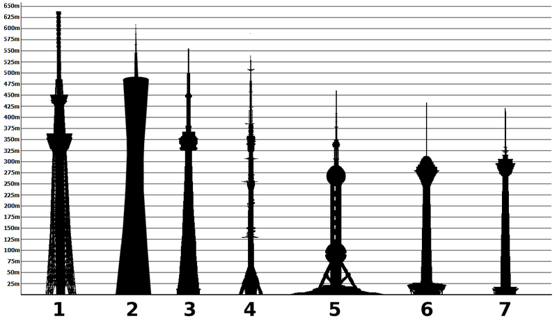 Tallest towers in the world international.png